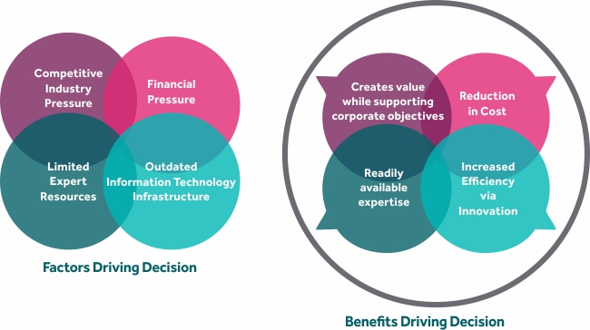 Factors and Benefits