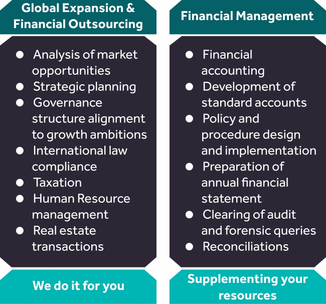 Financial Management Service Offerings